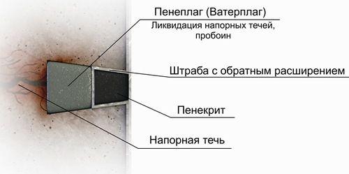 Ватерплаг и пенеплаг - подготовка полости течи