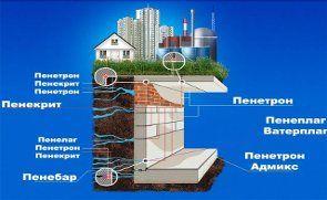 Как владельцу здания решить проблему с гидроизоляцией на 50 лет вперед